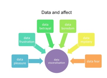 data and affect